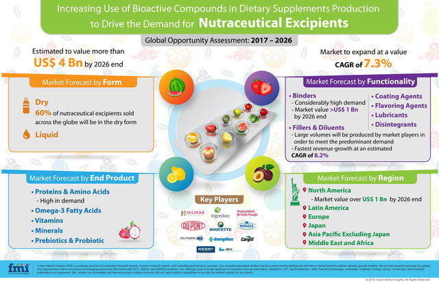 Nutraceutical Excipients Market to Incur High Value Growth