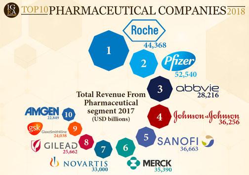 Top 10 Pharmaceutical Companies 2018 - pharma excipients
