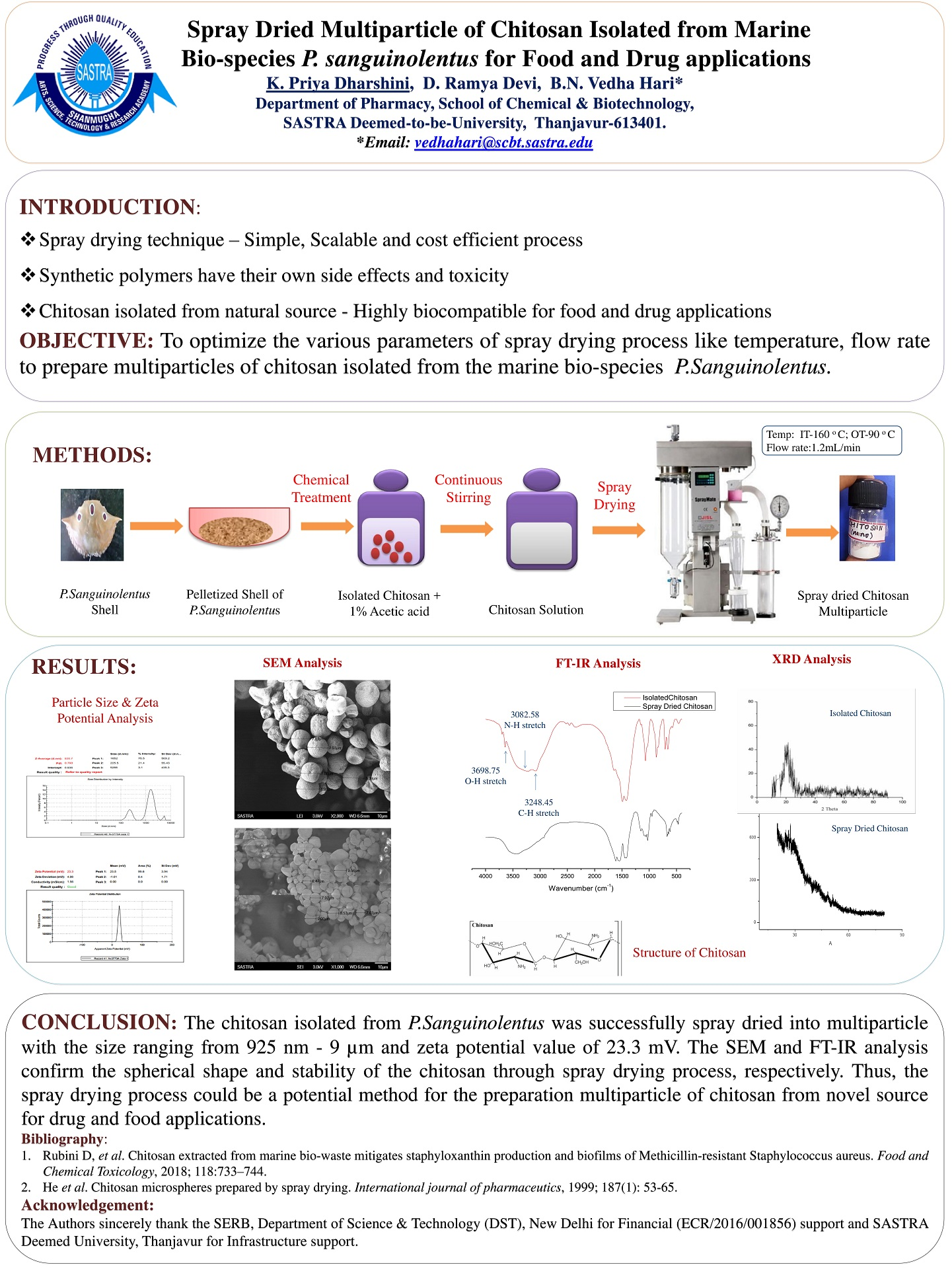 Spray Dried Multiparticles of Chitosan Isolated from Marine Bio
