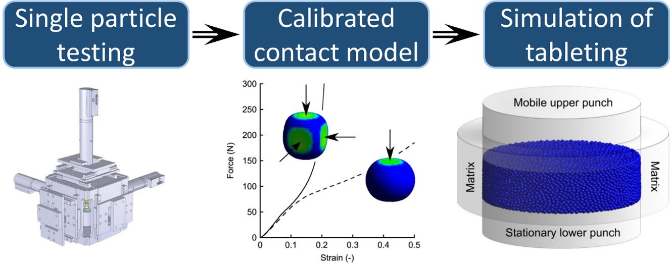 Evaluation of bulk compression using a discrete element