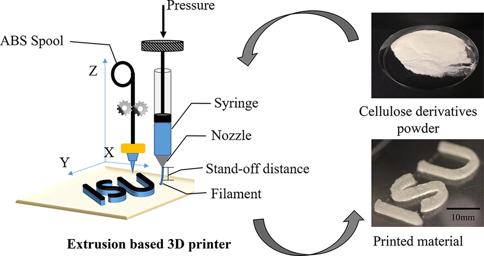 3D printing and characterization of hydroxypropyl methylcellulose