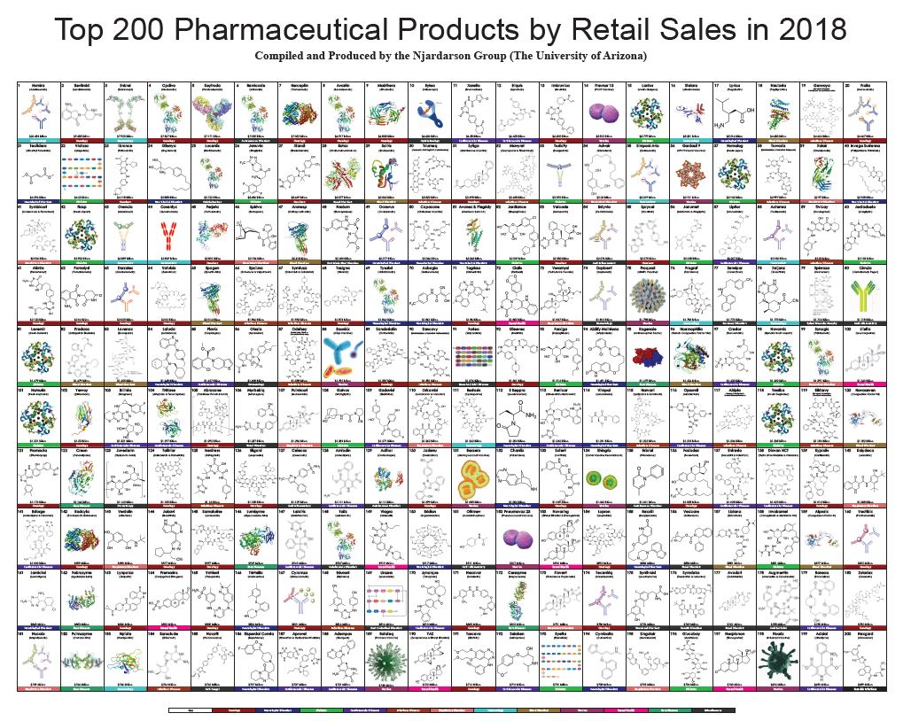 top sales products